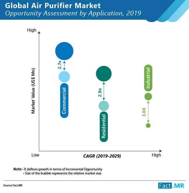 global air purifier  market 02