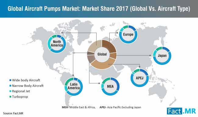global aircraft pumps market market share 2017