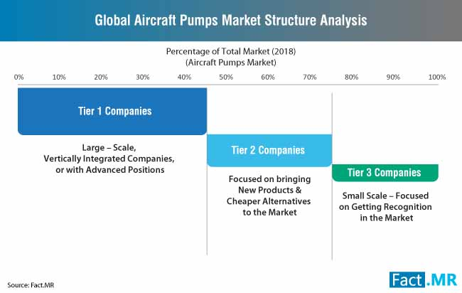 global aircraft pumps market structure analysis