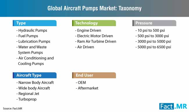 global aircraft pumps market taxonomy