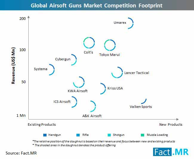 global airsoft guns market competition footprint
