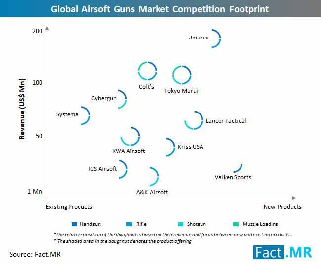 global airsoft guns market competition footprint