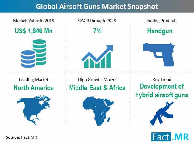 global airsoft guns market snapshot