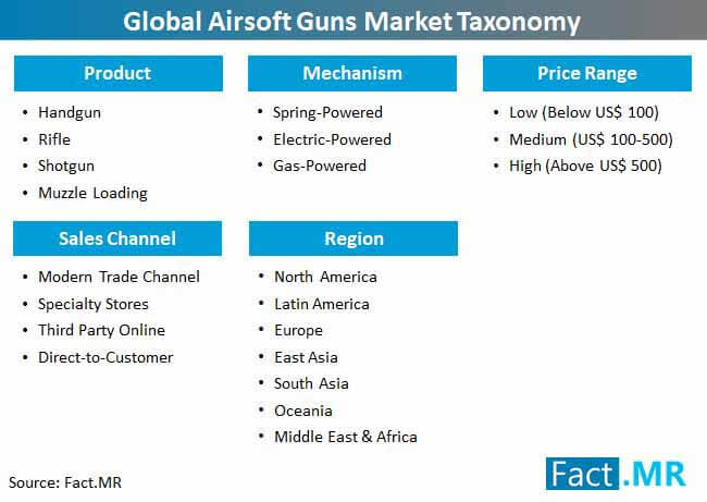 global airsoft guns market taxonomy