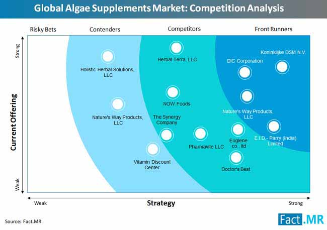 global algae supplements market competition analysis