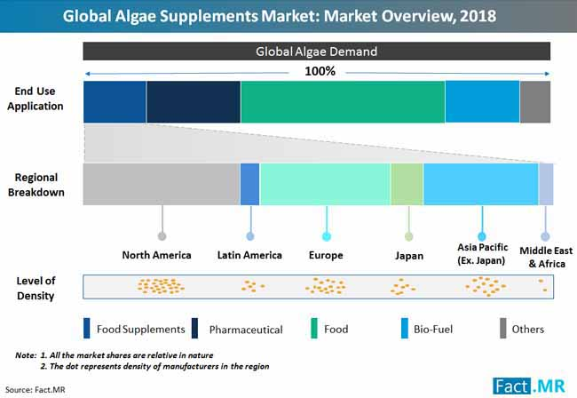 global algae supplements market market overview