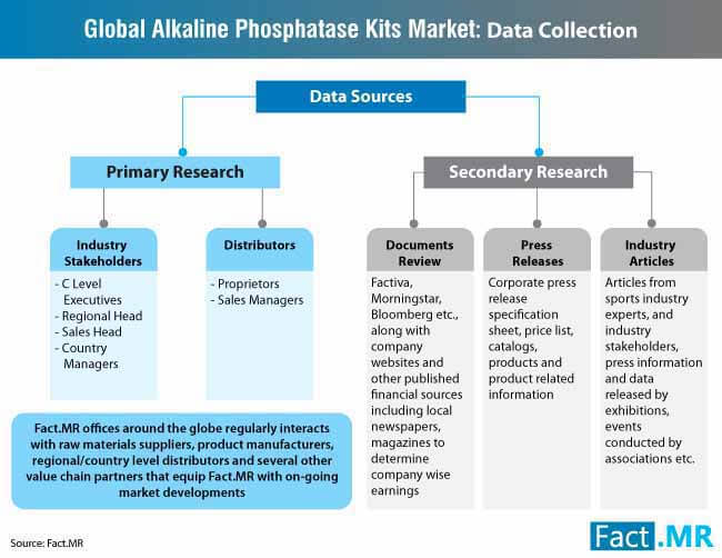 global alkaline phosphatase kits market  data collection