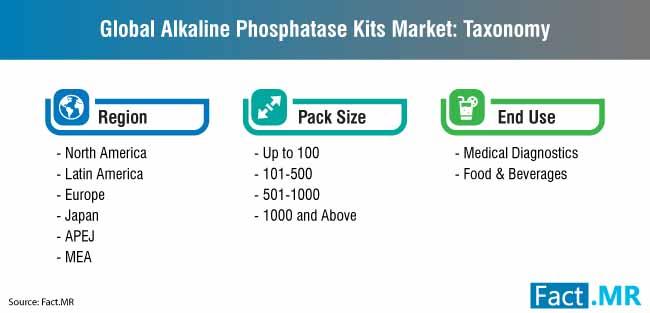 global alkaline phosphatase kits market taxonomy