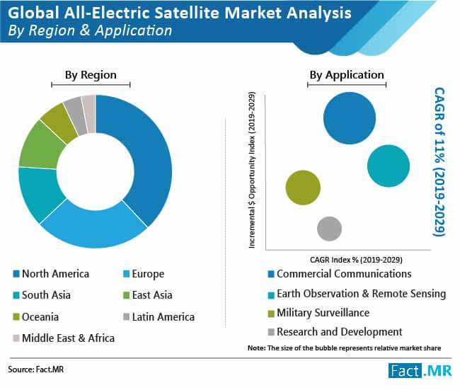 global all electric satellite market 01