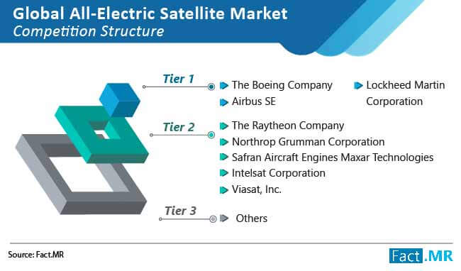 global all electric satellite market 02