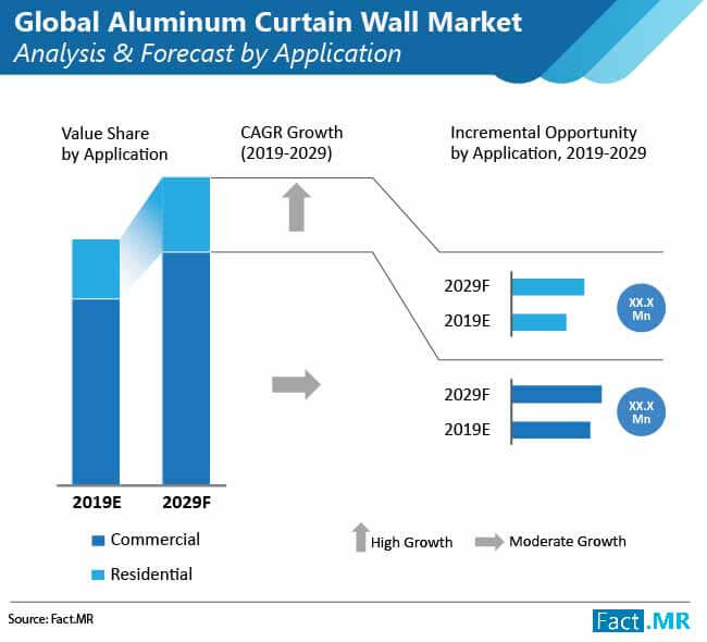 global aluminum curtain wall market 02