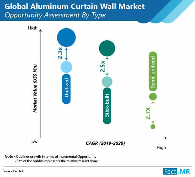 global aluminum curtain wall market new 01