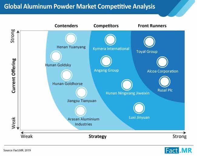 global aluminum powder market competitive analysis