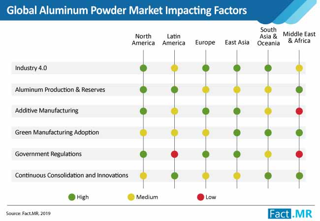 global aluminum powder market impacting factors
