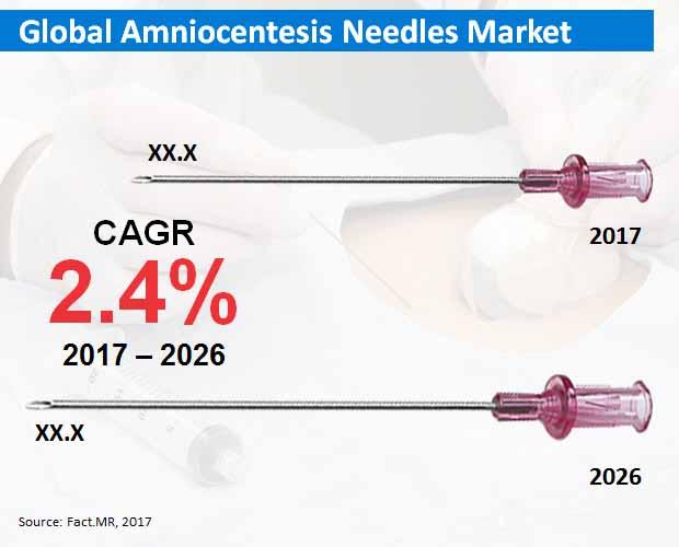 global amniocentesis needles market