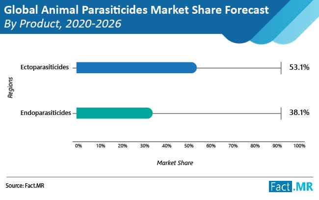 global animal parasiticides market image 01