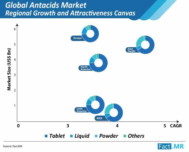 global antacids market share