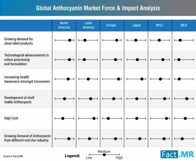 global anthocyanin market force impact analysis