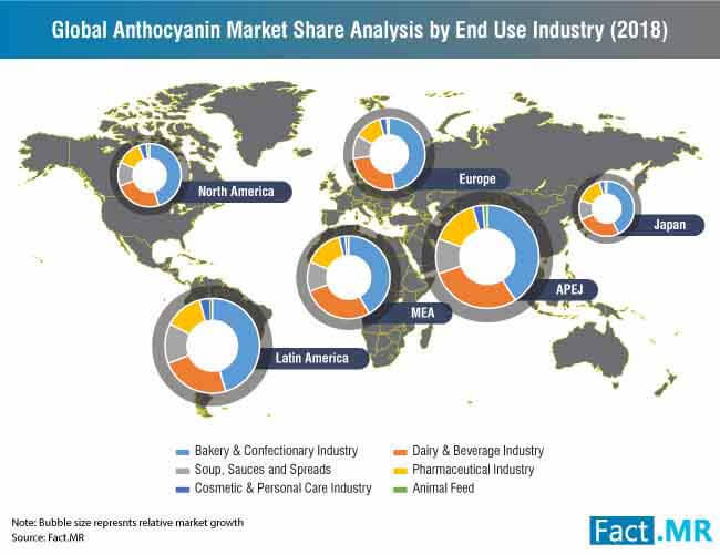global anthocyanin market share analysis by end use industry
