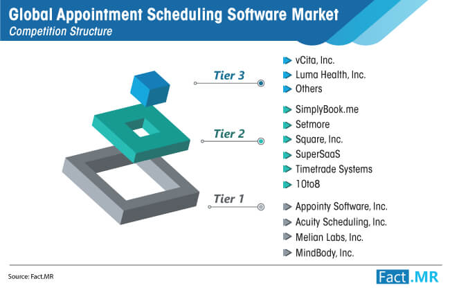 global appointment scheduling software market cs