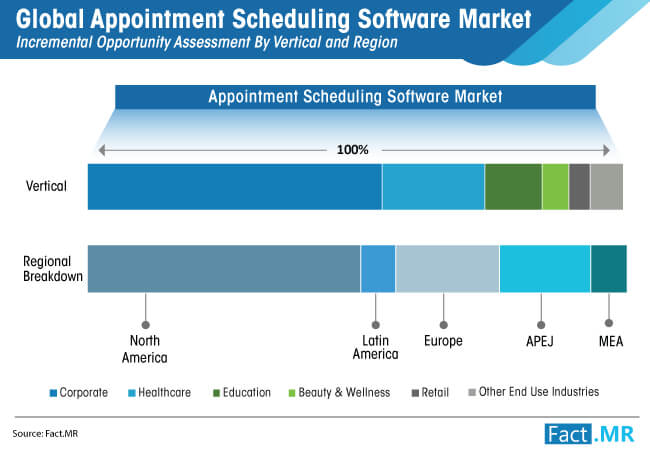 global appointment scheduling software market