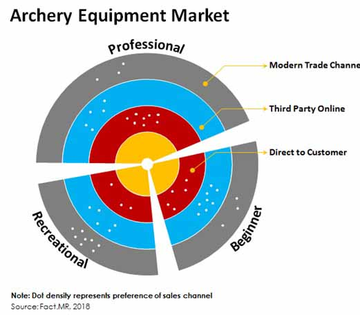 global archery equipment market