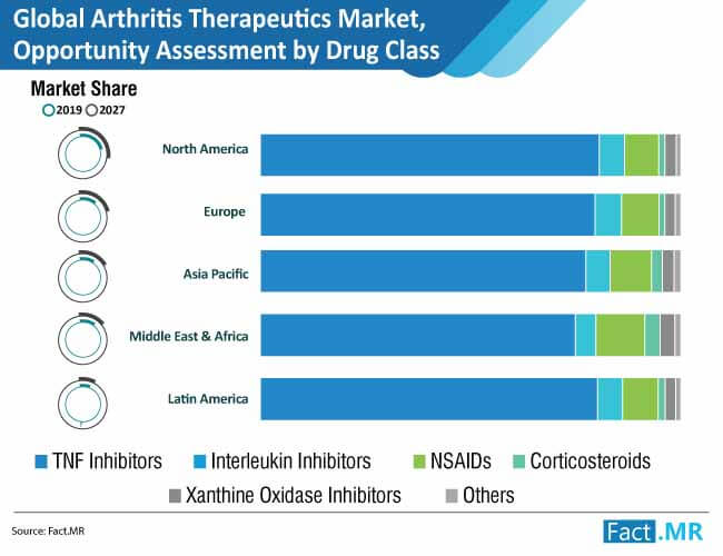 global arthritis therapeutics market opportunity assessment by drug class