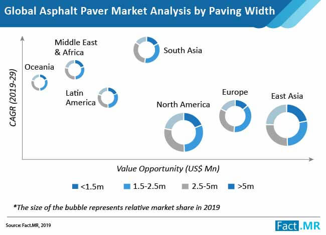 global asphalt pavers market analysis by paving width