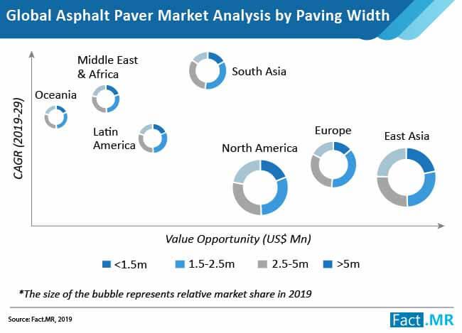 global asphalt pavers market analysis by paving width