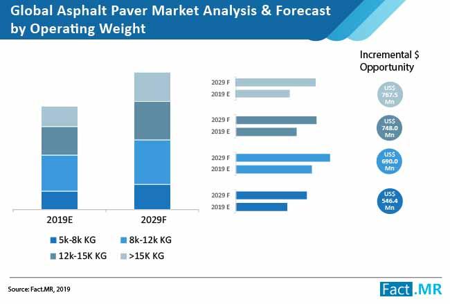 global asphalt pavers market analysis