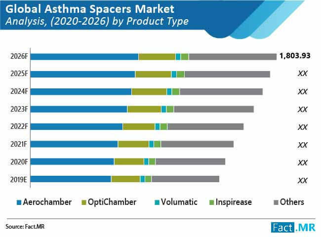 global asthma spacers market 01
