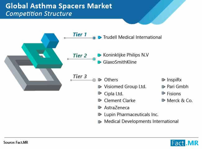 global asthma spacers market 02 by FactMR