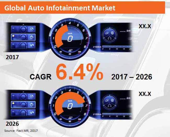 global auto infotainment  market