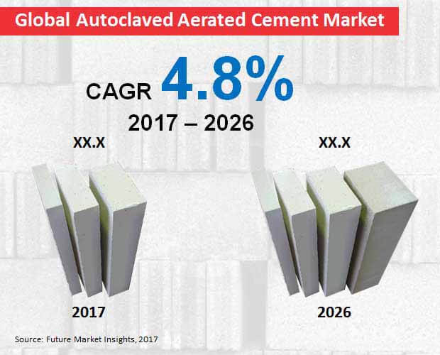 global autoclaved aerated cement market