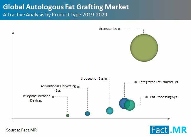 global autologous fat grafting market attractive analysis
