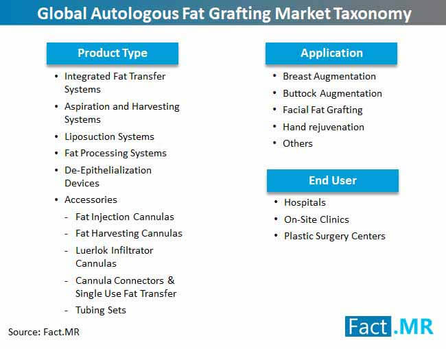 global autologous fat grafting market taxonomy