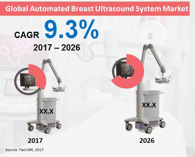 global automated breast ultrasound system market