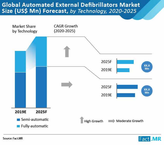 global automated external defibrillators market 01