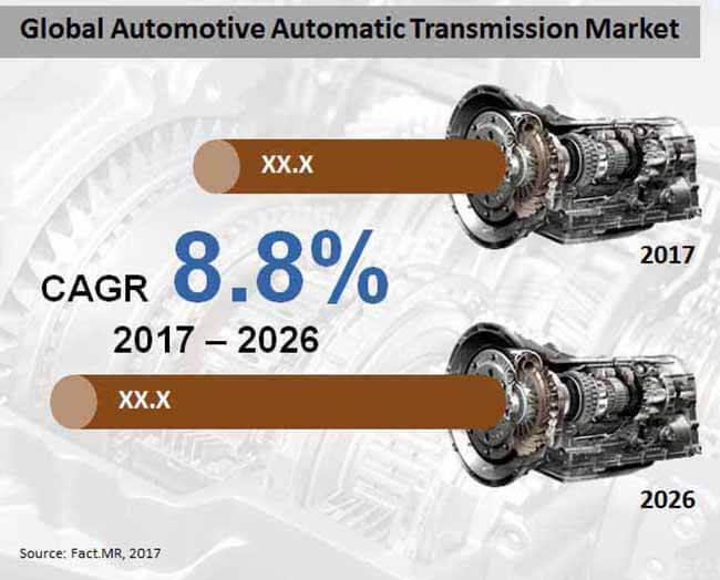 pasar transmisi otomatis otomotif global