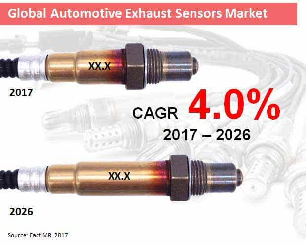 global automotive exhaust sensors market