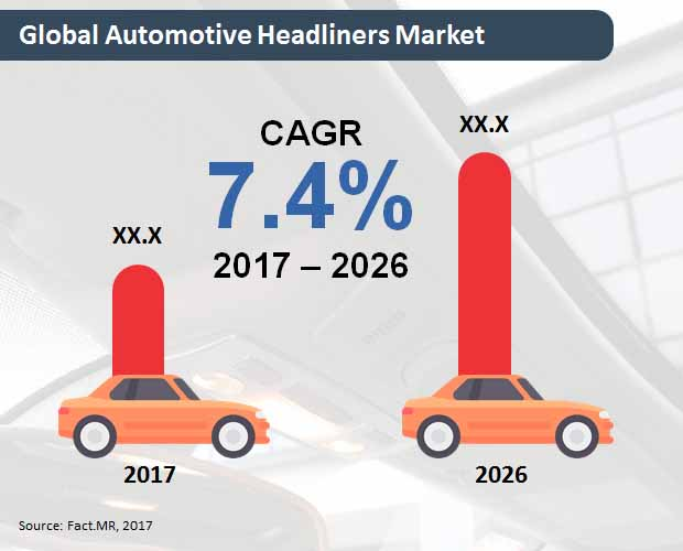 global automotive headliners market