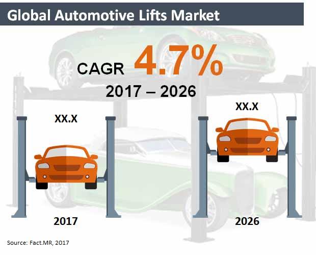 global automotive lifts market