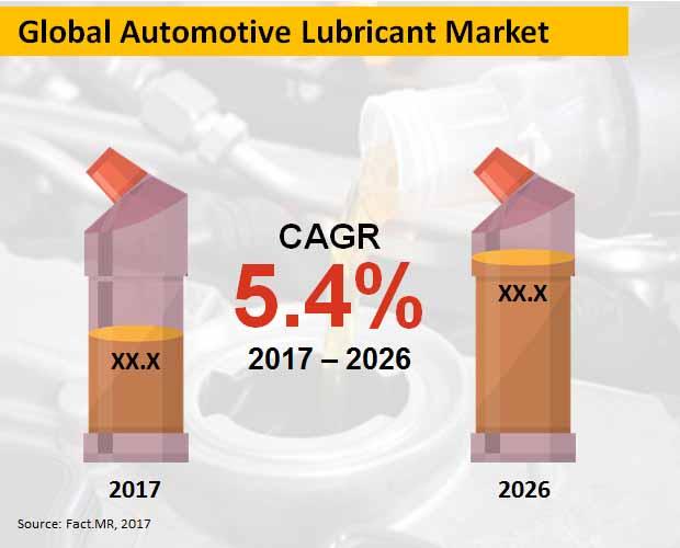 global automotive lubricant market