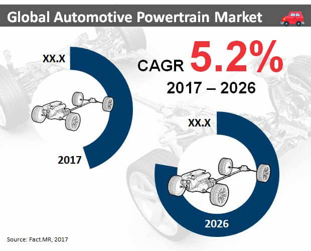 global automotive powertrain market