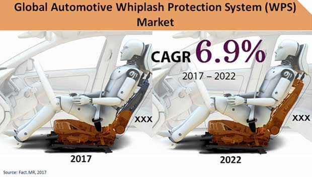 global automotive whiplash protection system market
