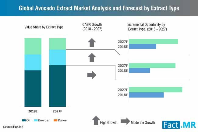 global avocado extract market analysis and forecast by extract type