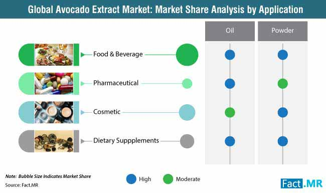 global avocado extract market market share analysis by application