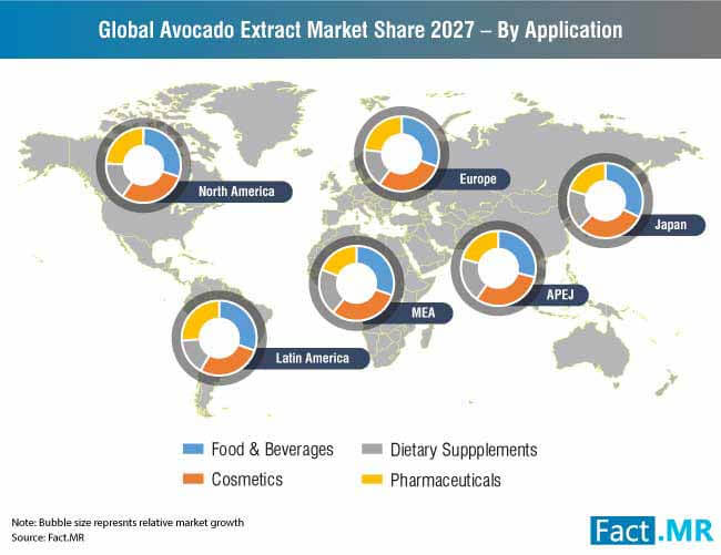 global avocado extract market share 2027 by application