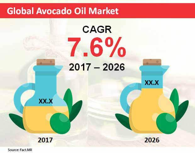global avocado oil market