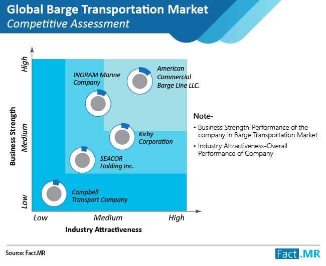 global barge transportation market competitive assessment